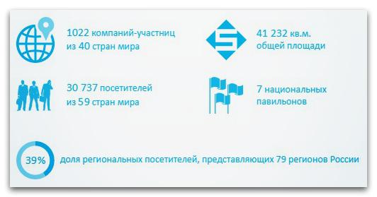 Статистика выставки MIMS Automechanika Moscow.jpg